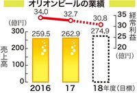 海外・県外で好調 オリオンビール、2017年度売上高は1.3%増