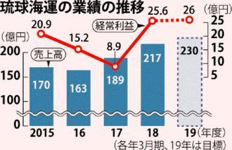 琉球海運の業績の推移