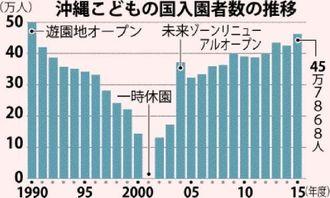 沖縄こどもの国 入園者数の推移