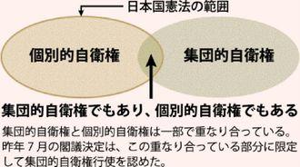 日本国憲法の範囲