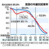 東京医科大:女性敬遠、問題根深く キャリア中断、どう支援【深掘り】
