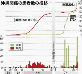 沖縄関係の患者数の推移