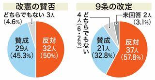 県議選の立候補予定64人に聞いた改憲の賛否   沖縄タイムス+プラス ...