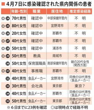沖縄 コロナ ウイルス 感染