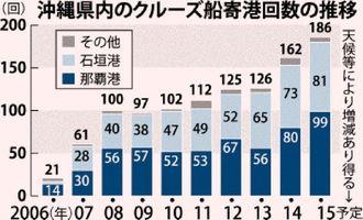 沖縄県内のクルーズ船寄航回数の推移