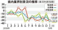 人手不足が深刻に 1月の沖縄中小企業景況、13.6ポイント悪化