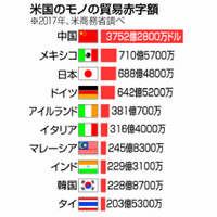 日米貿易協議:隔たり埋まらず火種 日本は時間稼ぎ? 疑うアメリカ【深掘り】