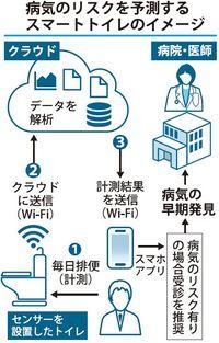 あなたの健康、「トイレ」で守ります 病気リスクをAI解析 沖縄・IT企業が開発