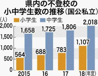 県内の不登校の小中学生数の推移(国公私立)