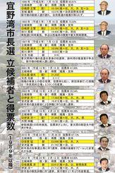 宜野湾市長選の立候補者と得票数(1989年以降)