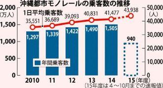 沖縄都市モノレールの乗客数の推移