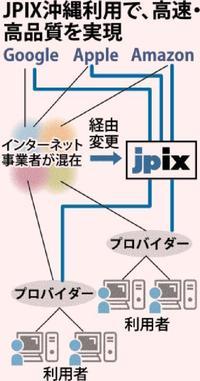 より高速・高品質のネット提供へ 沖縄クロス・ヘッドが国内大手IXと連携