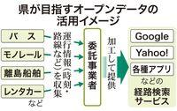 沖縄のバス、ゆいレール、離島航路をまとめて表示 県が経路検索サービスに提供