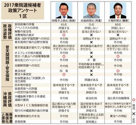2017衆院選候補者政策アンケート 1区