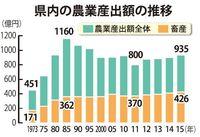 2015年の沖縄畜産産出額、過去最高426億円 農業全体は935億円