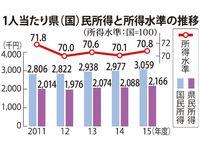 2015年度の沖縄経済成長率、3.3%増 県民所得216万6千円
