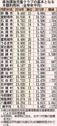 [沖縄の学童保育]/待機児童 難しい実数把握/行政 潜在的な需要調査できず/月額平均9511円 高い利用料に課題も