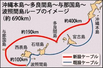 沖縄本島~多良間島~与那国島~波照間島ループのイメージ