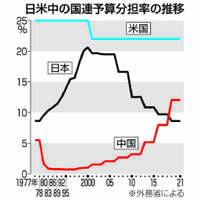 【深掘り】国連予算分担率 2位浮上の中国、存在感拡大 日本は3位転落、鍵は米との距離