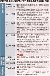 辺野古新基地に関する政府と沖縄県の主な協議と内容