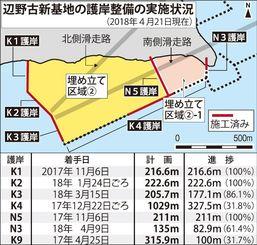 辺野古の護岸整備の実施状況(2018年4月21日現在)