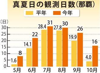 真夏日の観測日数(那覇)