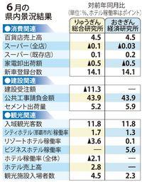 6月の沖縄県内景況 りゅうぎん総研、おきぎん経済研とも「拡大」判断維持