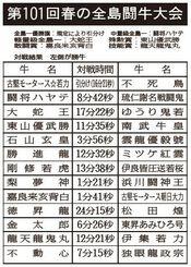 第101回春の全島闘牛大会対戦結果(左側が勝牛)