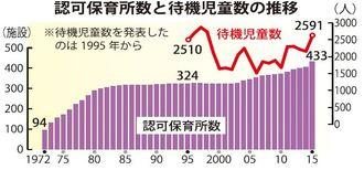 認可保育所数と待機児童数の推移