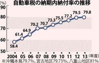 沖縄県内の自動車税納付、10年連続で改善