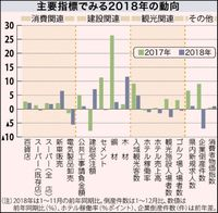 「拡大の動き緩やかに」/りゅうぎん総研 今年の県経済展望/10月消費増税 観光にも影響