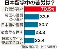 外国人留学生の7割がバイト、物価高く生活苦 支援機構調査