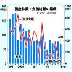 倒産件数・負債総額の推移