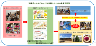 沖縄ガールズビレッジが実現したときの未来予想図