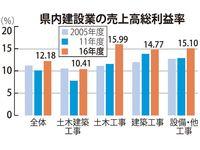 好調な沖縄の建設業 粗利は12.18%、2011年度比で2.1ポイント上昇