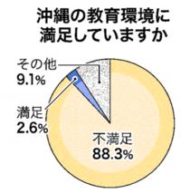 【子育て】沖縄の教育環境「不満足」88.3% 知事選Webアンケート結果