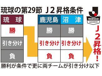 琉球の第29節J2昇格条件
