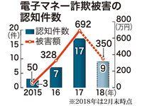 「サイトの未納料がある」 電子マネー詐欺、今年に入り急増 沖縄で9件350万円被害