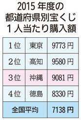 2015年度の都道府県別宝くじ1人当たり購入額