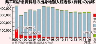 県平和祈念資料館の出身地別入館者数(有料)の推移