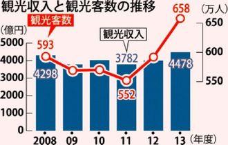 観光収入と観光客数の推移