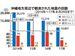 沖縄地方周辺で観測された地震の回数(2014年~17年8月29日まで)