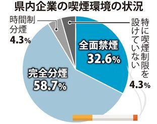 県内企業の喫煙環境の状況