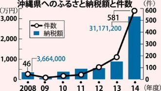 沖縄県へのふるさと納税額と件数