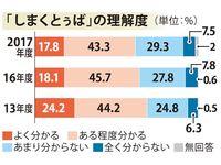 使う人は少し増えたけど… しまくとぅばの理解度、2.7ポイント減 沖縄県民意識調査
