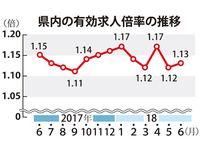 21カ月連続1倍台も…正規雇用、全国と開き 6月の沖縄県内求人倍率1.13倍