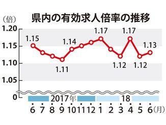 県内の有効求人倍率の推移
