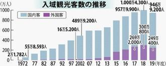 入域観光客数の推移
