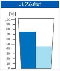きょうのダム貯水率(2018年6月10日 沖縄県企業局)