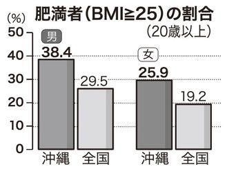 肥満者(BMI≧25)の割合(20歳以上)